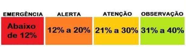 Confira os quadros de alerta referentes à baixa umidade do ar. (Imagem: Subcom/Arquivo)